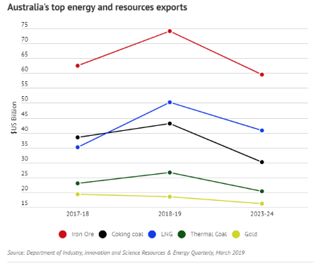 Australia's top energy and resources exports