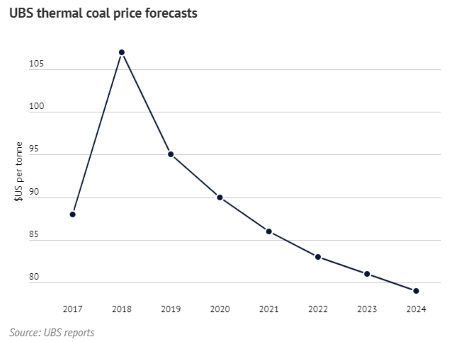 UBS thermal coal price forecasts