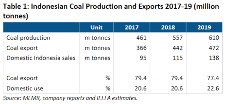 Indonesian Coal Production and Exports 2017-19 (million tonnes)