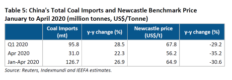 China's Total Coal Imports and Newcastle Benchmark Price January to April 2020 (million tonnes, US$Tonne)