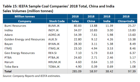 IEEFA Sample Coal Companies' 2018 Total, China and India Sales Volumes (million tonnes)