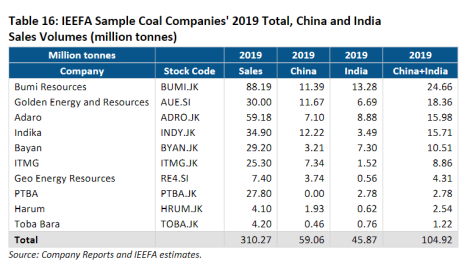 IEEFA Sample Coal Companies' 2019 Total, China and India Sales Volumes (million tonnes)