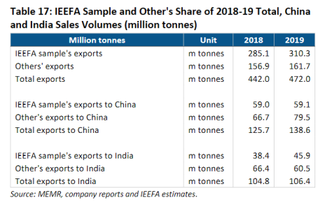 IEEFA Sample and Other's Share of 2018-19 Total, China and India Sales Volumes (million tonnes)