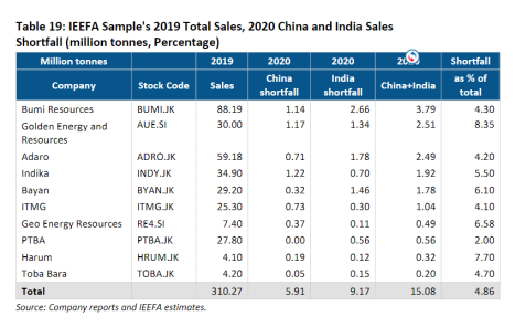 IEEFA Sample's 2019 Total Sales, 2020 China and India Sales Shortfall (million tonnes, Percentage)