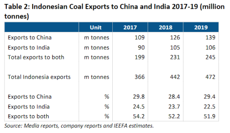 Indonesian Coal Exports to China and India 2017-19 (million tonnes)