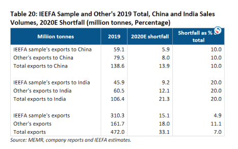 IEEFA Sample and Other's 2019 Total, China and India Sales Volumes, 2020E Shortfall (million tonnes, Percentage)