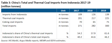 China's Total and Thermal Coal Imports from Indonesia 2017-19 (million tonnes)