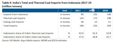 India's Total and Thermal Coal Imports from Indonesia 2017-19 (million tonnes)