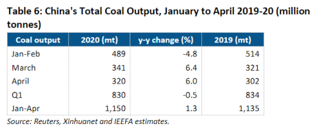 China's Total Coal Output, January to April 2019-20 (million tonnes) Coal output