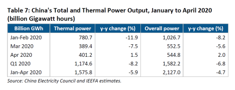 China's Total and Thermal Power Output, January to April 2020 (billion Gigawatt hours)