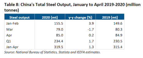 China's Total Steel Output, January to April 2019-2020 (million tonnes)