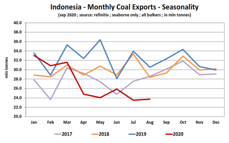 indonesia coal export Banchero Costa Research